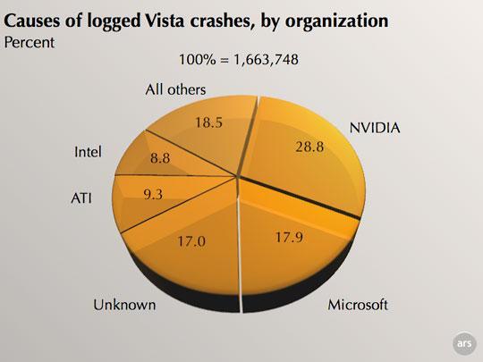 微软文档:NV乃早期Vista崩溃元凶