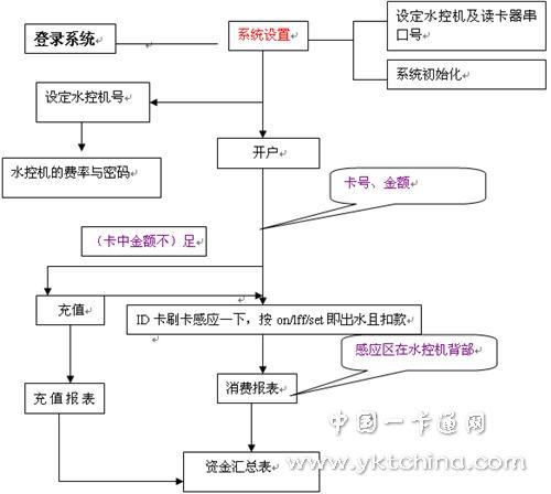 ID水控v小学智管理系统解决方案路小学青龙重庆南岸图片