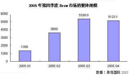 科技时代_易观: 2005年Q4联通BREW业务环比下降3.4%