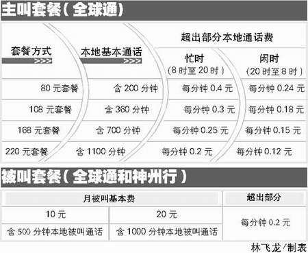 科技时代_移动北京地区资费下调 被叫套餐已接近单向收费