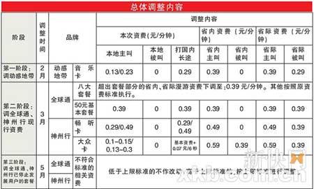 科技时代_广东移动3月全线调低手机漫游费