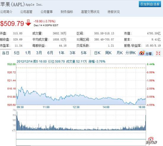 苹果股价周五下跌3.76%。