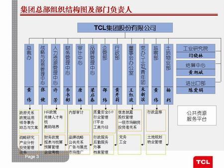 TCL集团业务重组后最新架构及负责人曝光(多图)