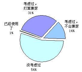 6.6独立域名的潜在市场份额