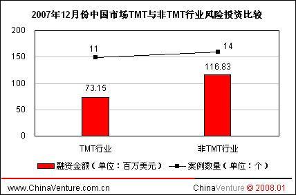 ChinaVenture07年12月中国创投市场研究报告