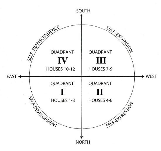 子午线将星盘上的所有宫位再度划分成了四个象限