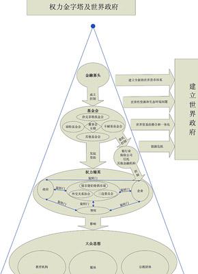 权力金字塔及世界政府