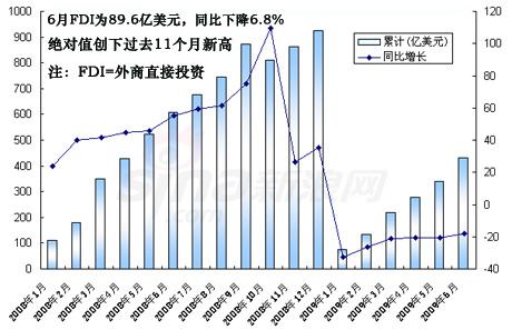 6月FDI创近11个月新高