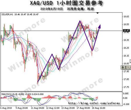 XAG/USD 1小时图