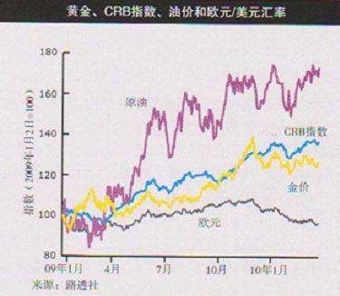 黄金与主要商品货币指数相关性