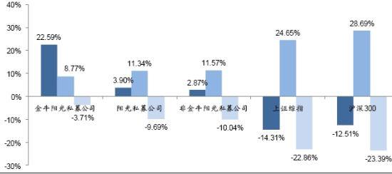 图4:2010年金牛阳光私募管理公司收益风险对比
