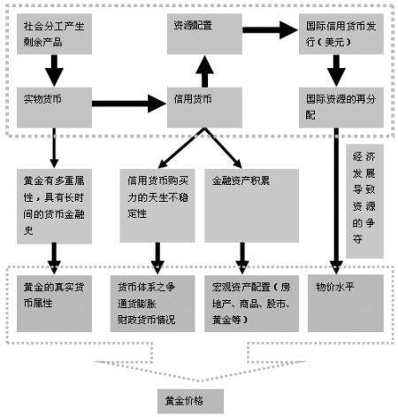 宏观分析框架