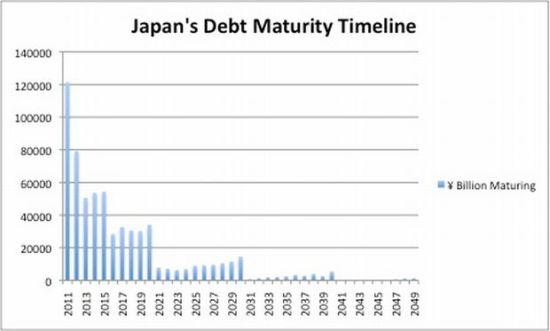 图1.1 日本债务到期时间线