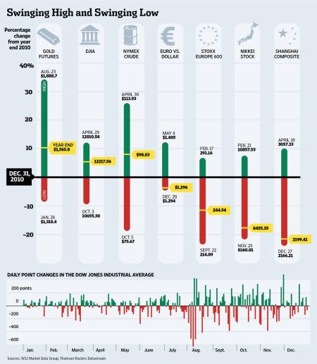 2011年,黄金期货、道琼斯指数、纽约商品交易所原油期货、欧元、斯托克泛欧600指数、日经指数和上证综指波动情况