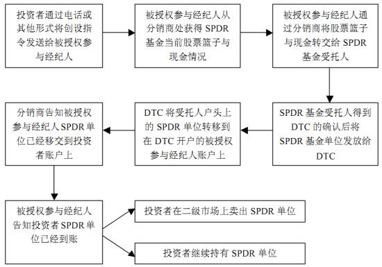 图1 美国SPDR ETF申购流程