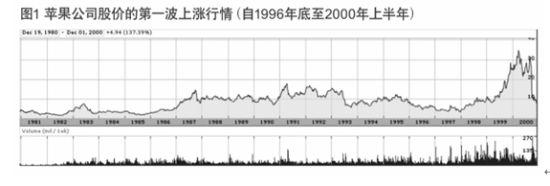 图1 苹果股价的第一波上涨行情。