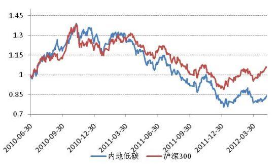 新基金点评:海富通中证内地低碳指数基金_基金