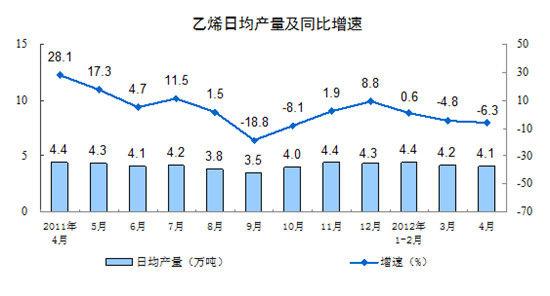 乙烯日均产量及同比增速