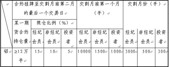 注:1)自Al0709及以后月份合约开始施行上述持仓限额的新标准。 2)表中某一期货合约持仓量为双向计算,经纪会员、非经纪会员、投资者的持仓限额为单向计算;经纪会员的限仓数额为基数,交易所可根据经纪会员的注册资本和经营情况调整其限仓数额。