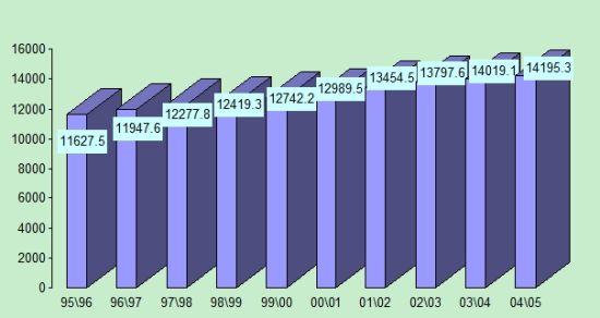 数据来源:国际糖业组织 制图:郑州商品交易所