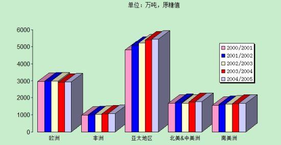 数据来源:世界糖业组织 制图:郑州商品交易所