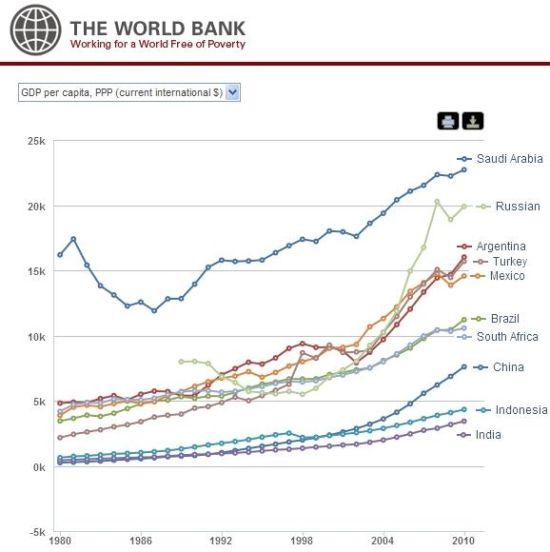 图文:G20中10个发展中国家人均GDP_美股新闻