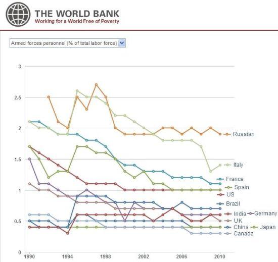 图文:世界12强近20年军事人员比重_世行数据
