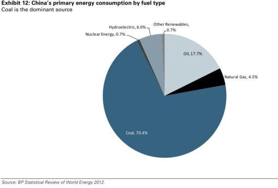 图6 中国能源构成
