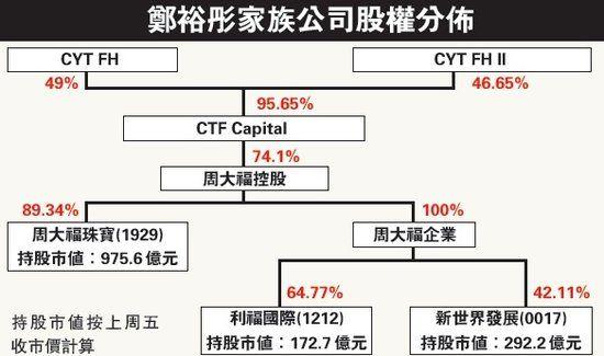 郑裕彤家族公司股权分布。来源 香港明报