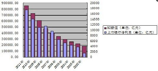 存死期哪个银行利息高_银行流水账单_银行利息收入的分录