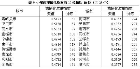 表9 小城市城镇化质量前10位和后10位