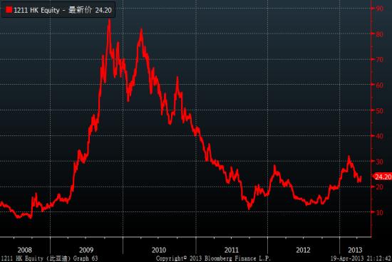 巴菲特持有比亚迪近10%股份,历经峰谷没有卖