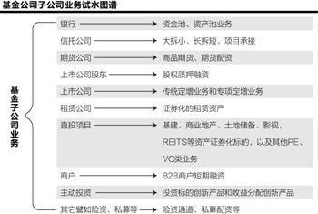 基金子公司调查 九大业务对接全能资管链条浮水