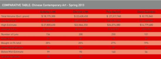 四大拍卖行2013年中国当代艺术春拍成交情况。(图片:ArtTactic)
