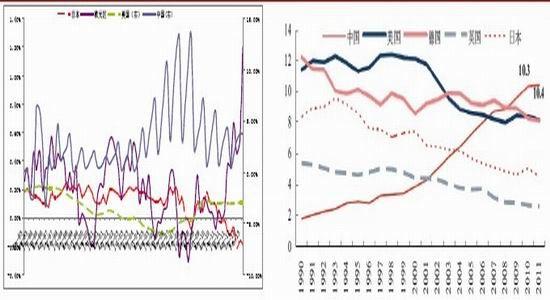 鸿海gdp_鸿海期货 经济趋势疲弱 商品正收益难期待