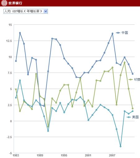 世界各国gdp排名_历年来我国人均gdp