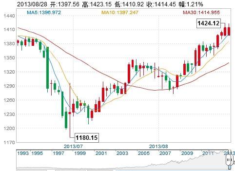 黄金市场的战争溢价效应屡试不爽,此次对叙利亚动武也不例外――周二金价一度飙升至每盎司1424美元,较6月底低位上涨了近20%。
