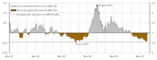 焦点图表3:中国股市对美国股市的相对估值相当于于2005年6月A股的历史低点