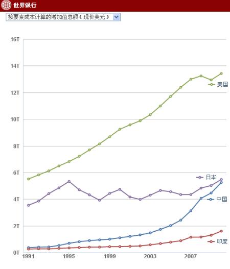 印度为什么更改gdp算法_IMF中国经济泼冷水,印度网友大笑,看这哑口无言