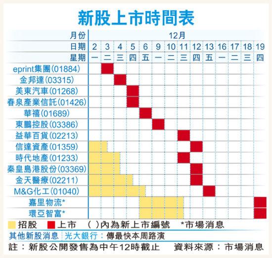 新股上市时间表