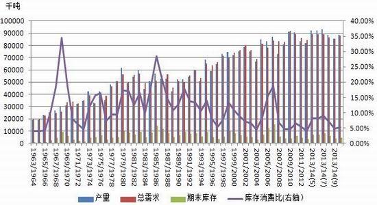北京中期:豆类存供应压力不排除阶段回升