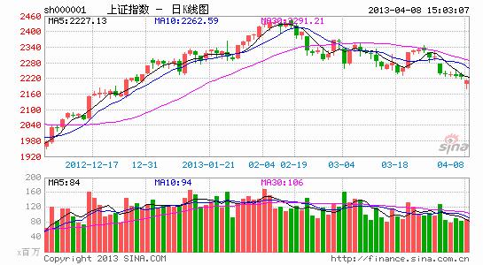 六月股市能否回补缺口