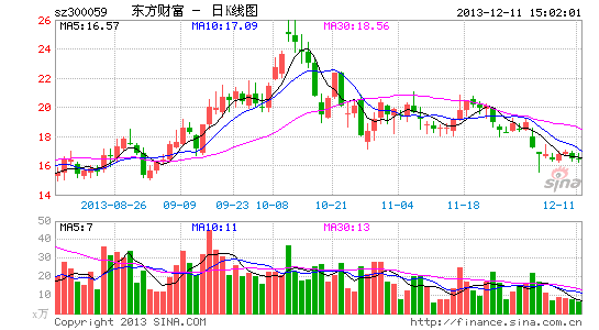东方财富:应对市场竞争 进步完善产品线|股票|股