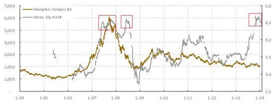 焦点图表2:中国债券孳息率自2007年底已飙升至最高水平,预示市场前行的阻力。