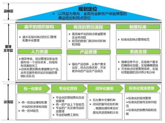 第四步 进行结构体系化转型实施路径设计   根据转型架构体系,设计详细实施路径措施。包括建立跨部门协作的转型项目领导小组、设计各部门转型任务清单、转型项目实施绩效追踪等。   第五步 进入转型实施   未来银行网点转型战略升级的思考方向   未来银行网点转型的战略不仅是在原有的架构中做预测及计划,而是应该自行建立一套新的架构,开创自己的一片天空。   未来银行网点转型需要真正全新的战略规划   所谓战略是指针对竞争对手保持优势地位时,可以付诸实现的具体行动方案。银行网点转型基本上应充分运用本身最大