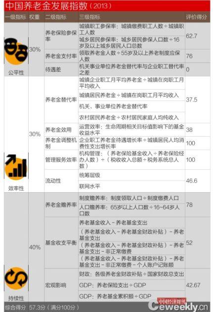 中国养老金发展指数(2013)