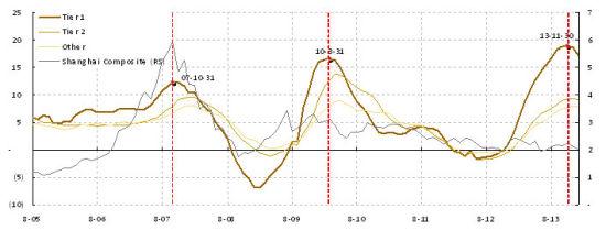 焦点图表2�s房价增速已见顶,预示后市的压力。