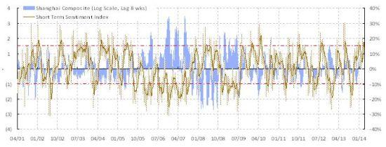 焦点图表3: 我们的短期风险指标持续上升,反映市场风险升温。