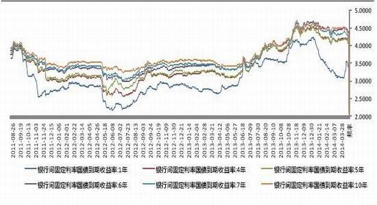 国信期货货(月报):政策不明期债经历过山车|国