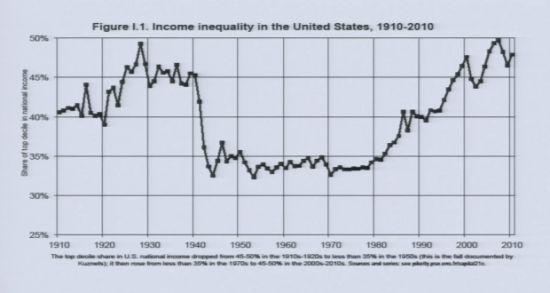 1910年至2010年美国10%最富有人群收入所在全国收入比例图表,在2007年前后所占比例最高,达到50%。